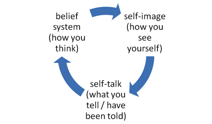 Self-talk Interrupt